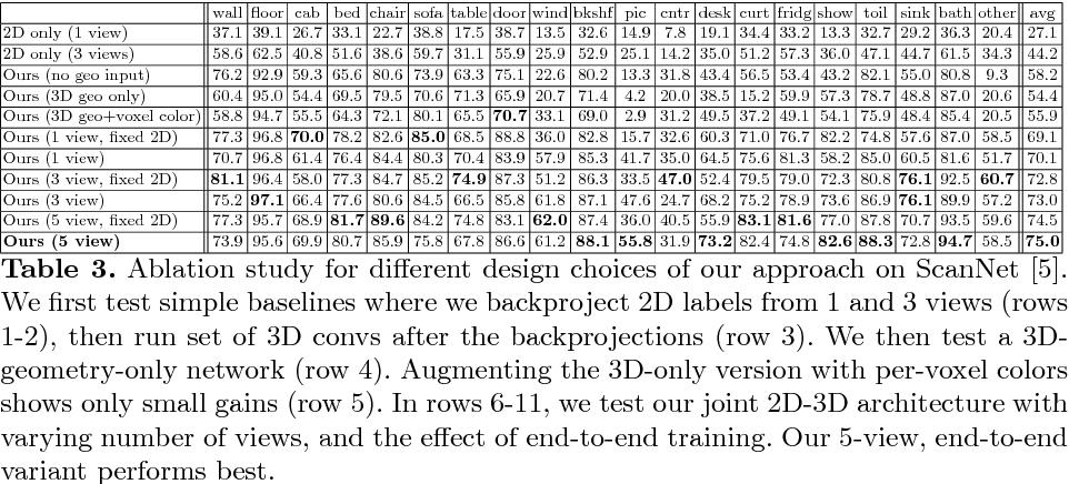 Figure 4 for 3DMV: Joint 3D-Multi-View Prediction for 3D Semantic Scene Segmentation