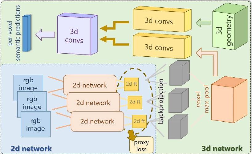 Figure 1 for 3DMV: Joint 3D-Multi-View Prediction for 3D Semantic Scene Segmentation