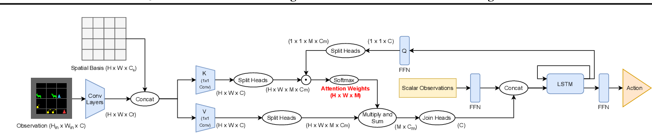 Figure 1 for Joint Attention for Multi-Agent Coordination and Social Learning