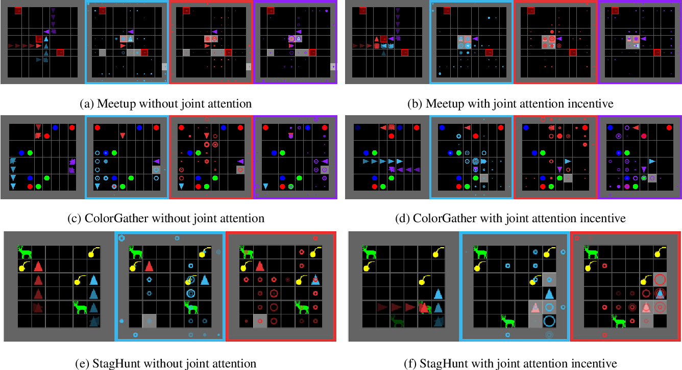 Figure 3 for Joint Attention for Multi-Agent Coordination and Social Learning