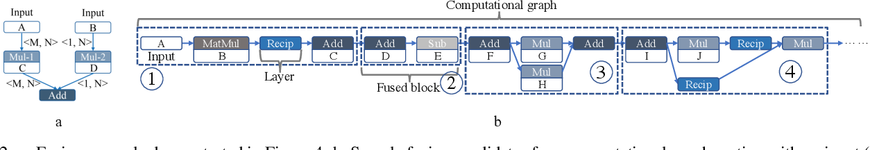 Figure 3 for A Compression-Compilation Framework for On-mobile Real-time BERT Applications