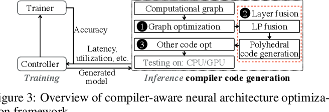 Figure 4 for A Compression-Compilation Framework for On-mobile Real-time BERT Applications