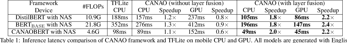 Figure 2 for A Compression-Compilation Framework for On-mobile Real-time BERT Applications