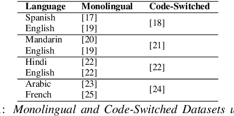 Figure 2 for Style Variation as a Vantage Point for Code-Switching