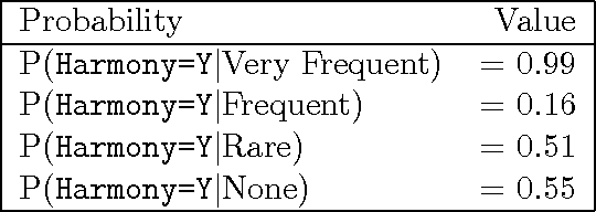 Figure 3 for A Statistical Comparison of Some Theories of NP Word Order