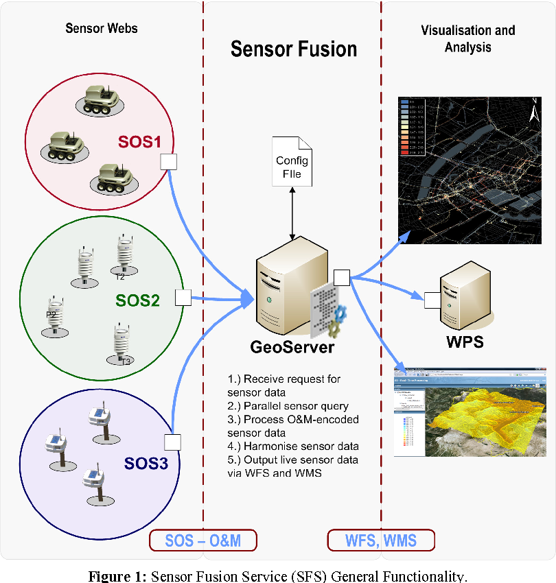 PDF] On-the-fly Sensor Fusion for Real-time Data Integration
