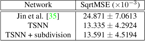 Figure 4 for Recovering Geometric Information with Learned Texture Perturbations