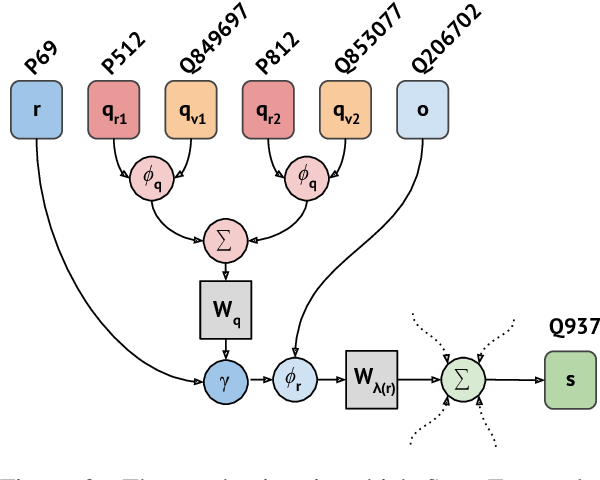 Figure 3 for Message Passing for Hyper-Relational Knowledge Graphs