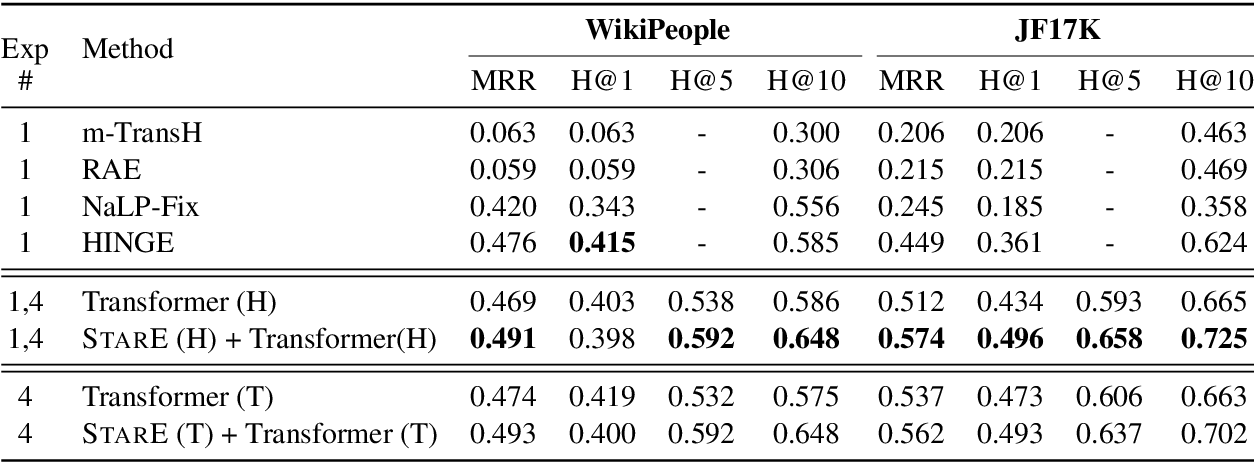 Figure 4 for Message Passing for Hyper-Relational Knowledge Graphs