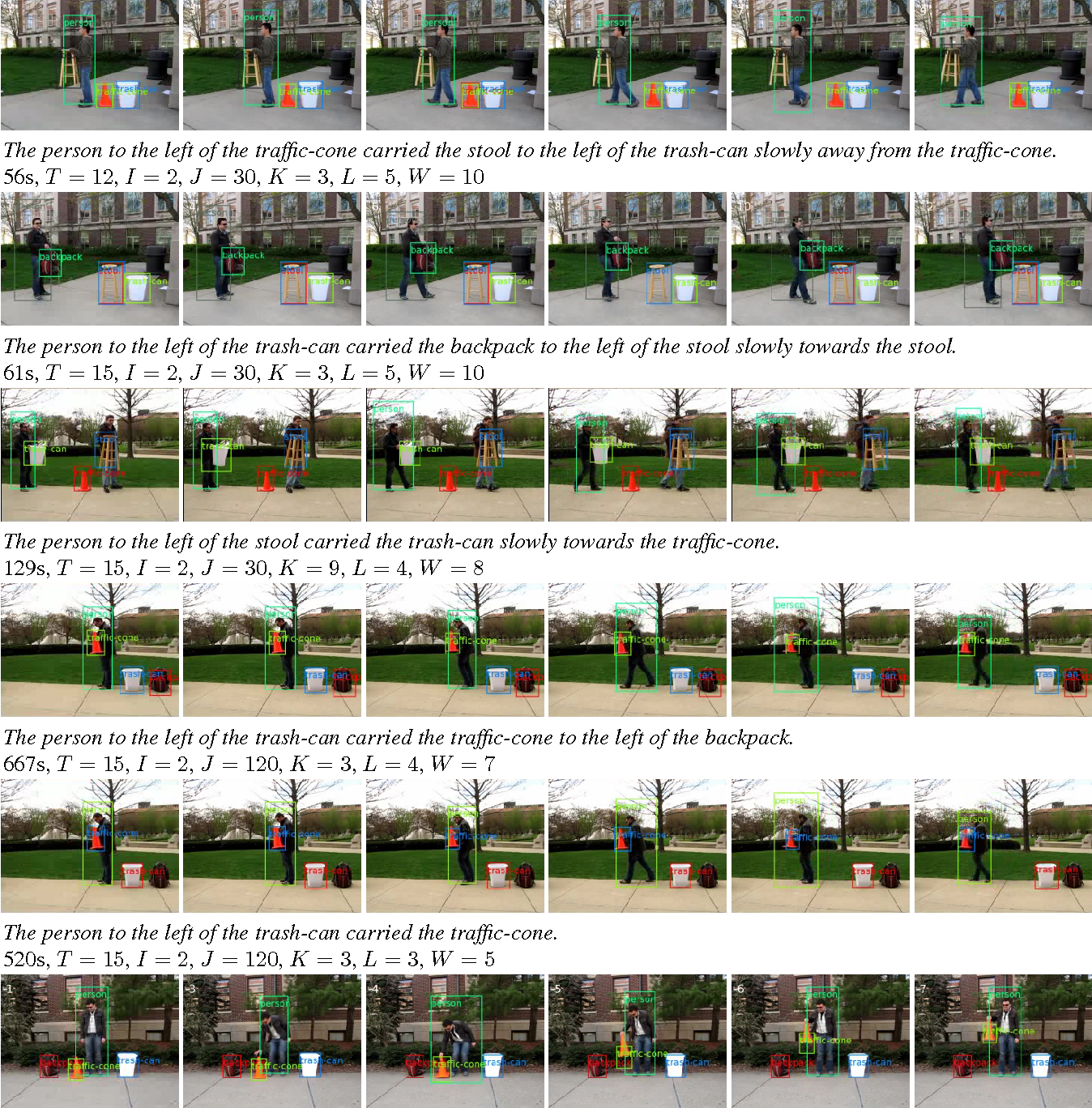 Figure 2 for A Faster Method for Tracking and Scoring Videos Corresponding to Sentences