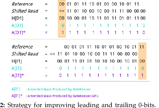Figure 3 for GateKeeper-GPU: Fast and Accurate Pre-Alignment Filtering in Short Read Mapping