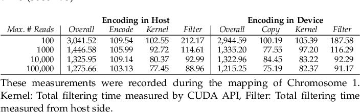 Figure 2 for GateKeeper-GPU: Fast and Accurate Pre-Alignment Filtering in Short Read Mapping