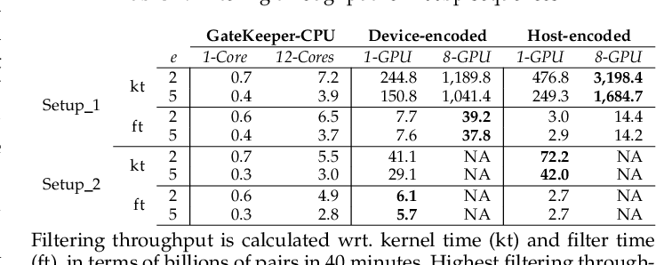 Figure 4 for GateKeeper-GPU: Fast and Accurate Pre-Alignment Filtering in Short Read Mapping