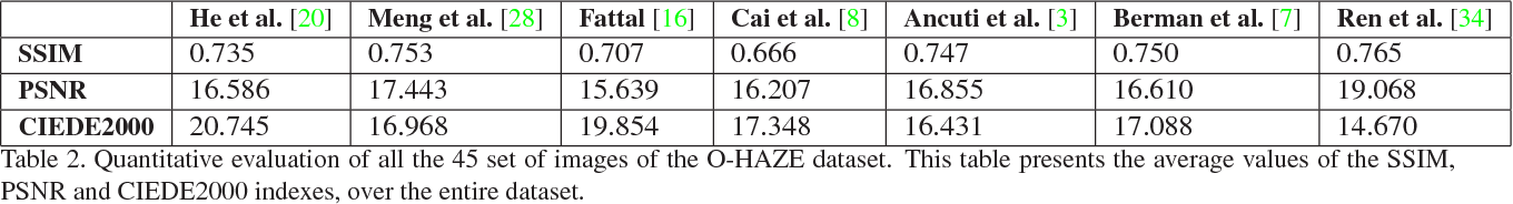Figure 4 for O-HAZE: a dehazing benchmark with real hazy and haze-free outdoor images