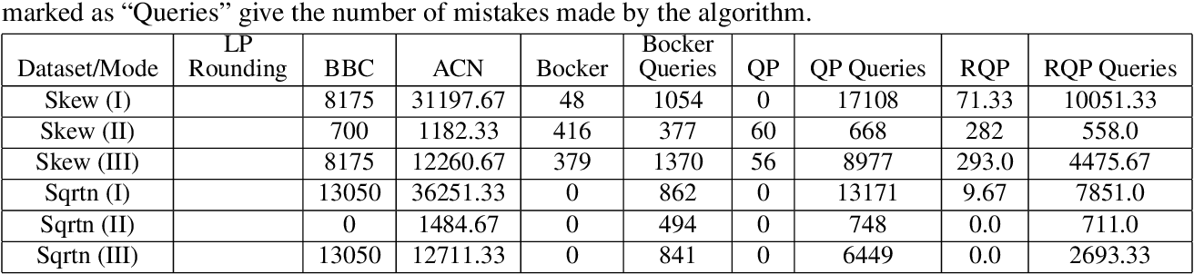 Figure 3 for Correlation Clustering with Same-Cluster Queries Bounded by Optimal Cost
