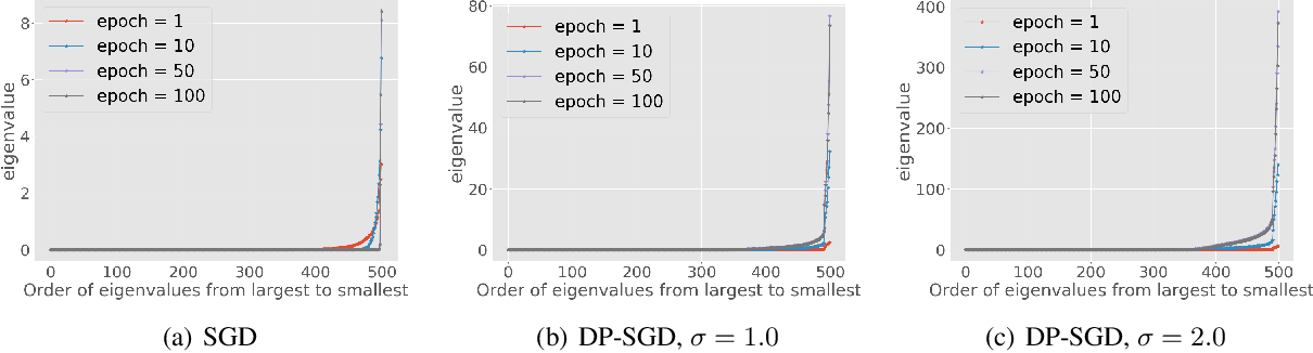 Figure 1 for Bypassing the Ambient Dimension: Private SGD with Gradient Subspace Identification