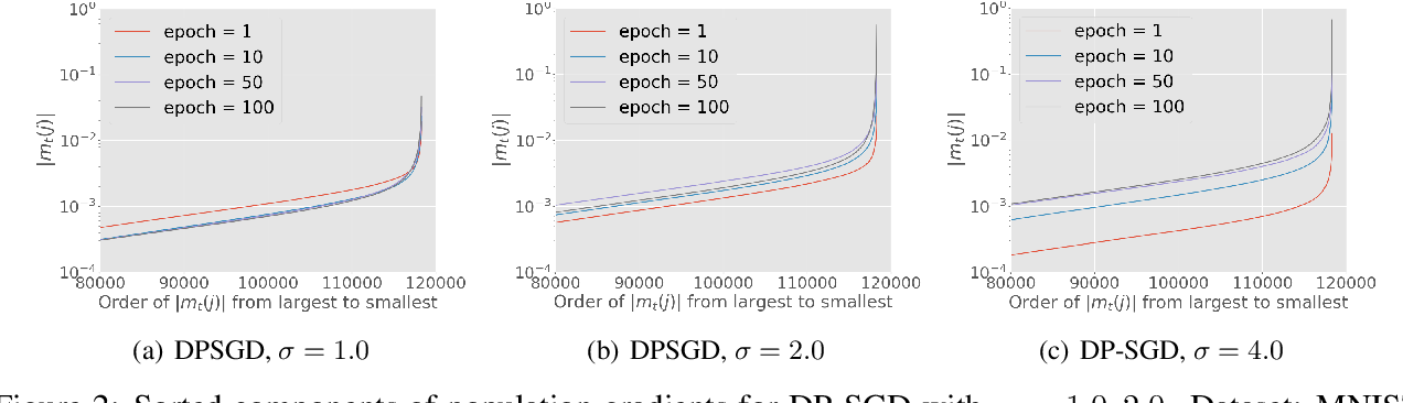 Figure 3 for Bypassing the Ambient Dimension: Private SGD with Gradient Subspace Identification