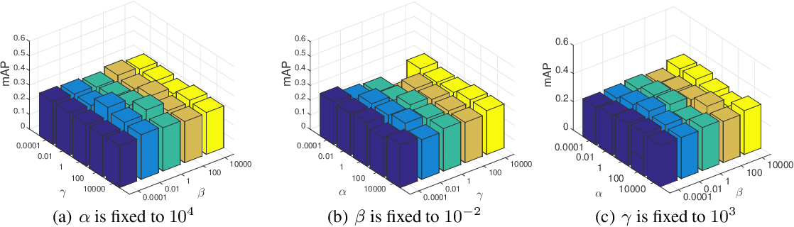 Figure 2 for Adaptive Collaborative Similarity Learning for Unsupervised Multi-view Feature Selection