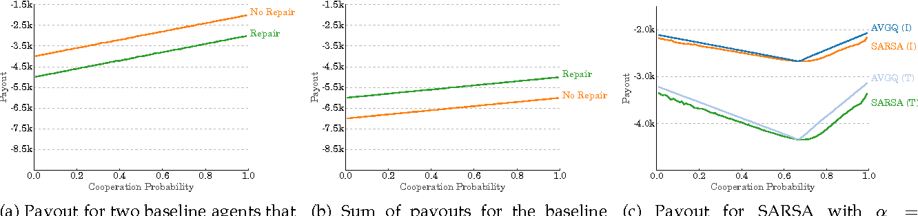 Figure 4 for Reinforcement Learning in Conflicting Environments for Autonomous Vehicles