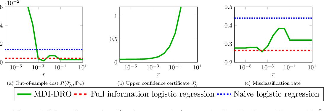 Figure 2 for Robust Generalization despite Distribution Shift via Minimum Discriminating Information