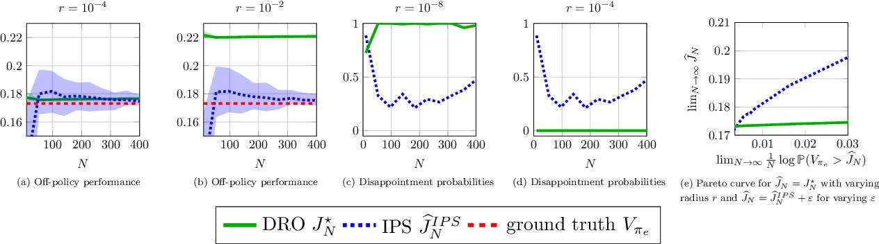 Figure 3 for Robust Generalization despite Distribution Shift via Minimum Discriminating Information