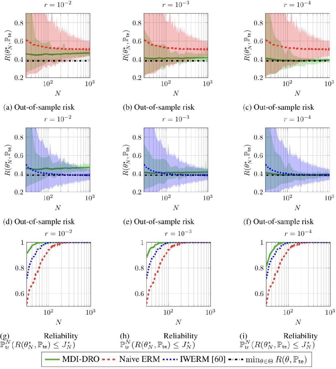 Figure 4 for Robust Generalization despite Distribution Shift via Minimum Discriminating Information
