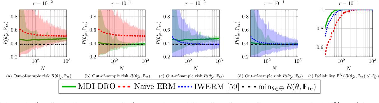Figure 1 for Robust Generalization despite Distribution Shift via Minimum Discriminating Information