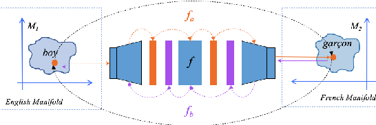 Figure 1 for Learning a Reversible Embedding Mapping using Bi-Directional Manifold Alignment
