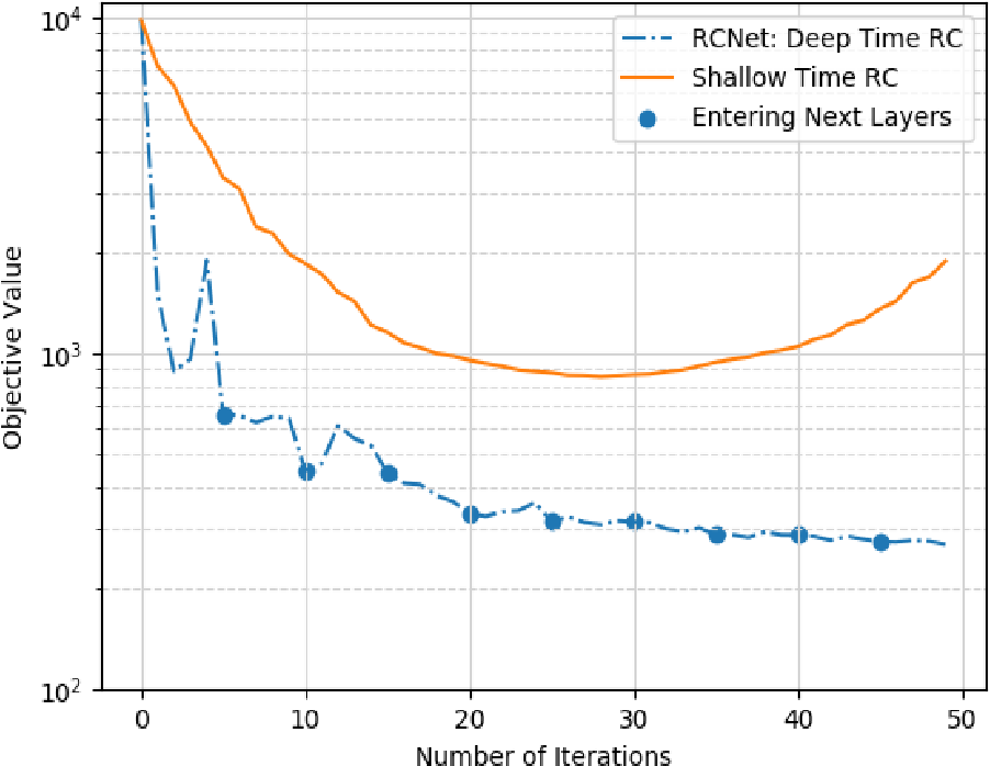 Figure 3 for RCNet: Incorporating Structural Information into Deep RNN for MIMO-OFDM Symbol Detection with Limited Training