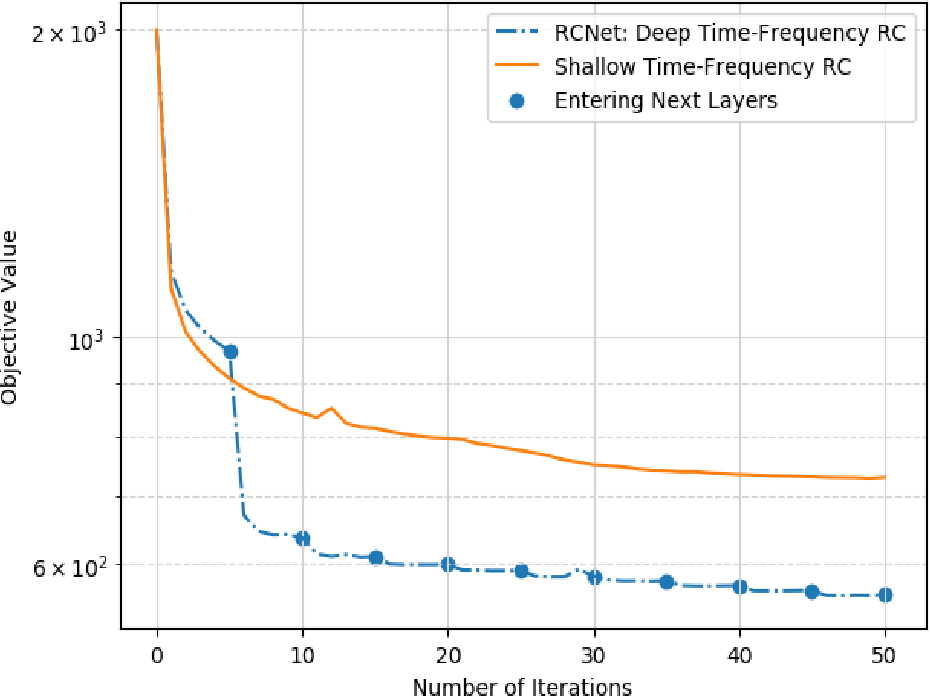 Figure 4 for RCNet: Incorporating Structural Information into Deep RNN for MIMO-OFDM Symbol Detection with Limited Training