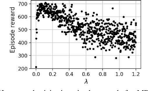 Figure 1 for Heteroscedastic Bayesian Optimisation for Stochastic Model Predictive Control