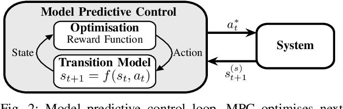 Figure 4 for Heteroscedastic Bayesian Optimisation for Stochastic Model Predictive Control