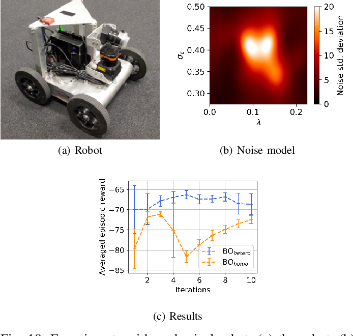 Figure 2 for Heteroscedastic Bayesian Optimisation for Stochastic Model Predictive Control