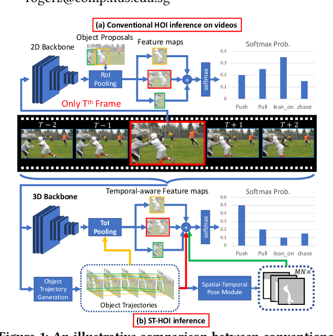 Figure 1 for ST-HOI: A Spatial-Temporal Baseline for Human-Object Interaction Detection in Videos