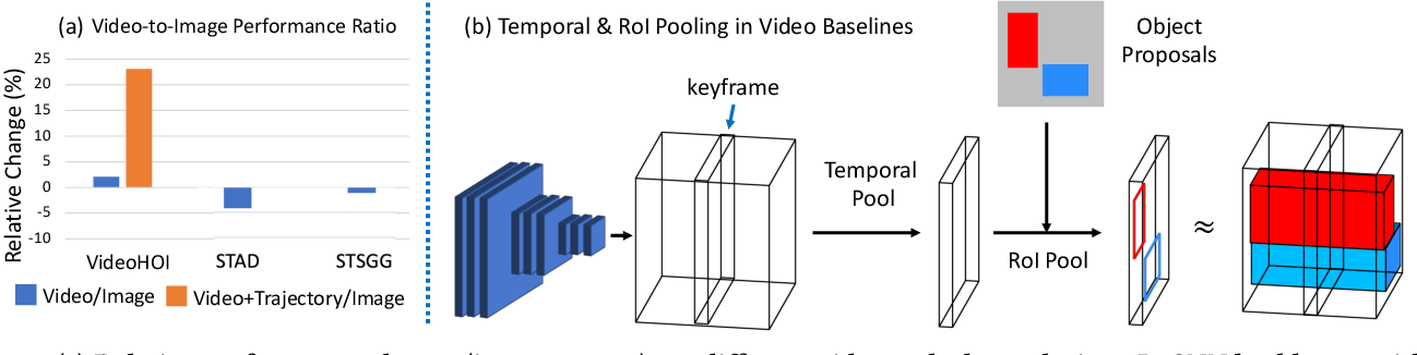 Figure 3 for ST-HOI: A Spatial-Temporal Baseline for Human-Object Interaction Detection in Videos