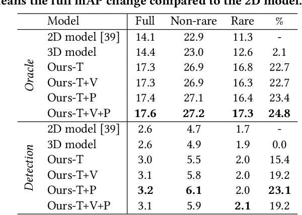 Figure 4 for ST-HOI: A Spatial-Temporal Baseline for Human-Object Interaction Detection in Videos