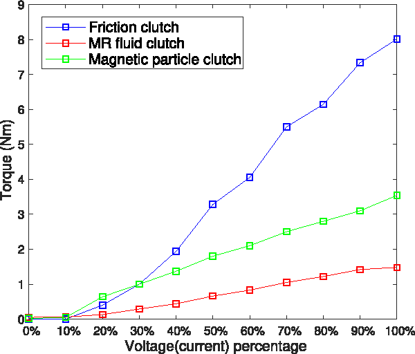 Figure 4 from Evaluation of Series Clutch Actuators With a