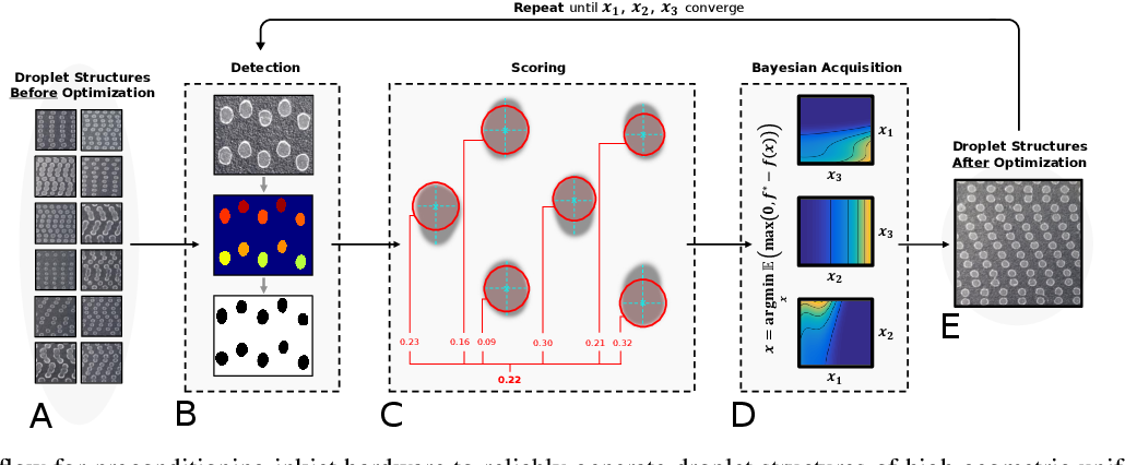 Figure 1 for Online Preconditioning of Experimental Inkjet Hardware by Bayesian Optimization in Loop