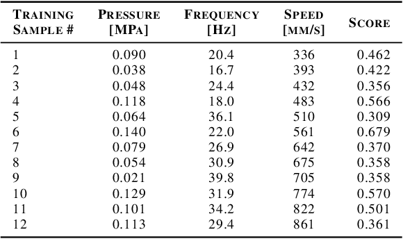 Figure 2 for Online Preconditioning of Experimental Inkjet Hardware by Bayesian Optimization in Loop