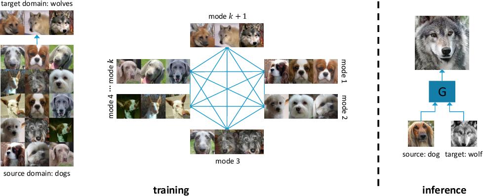 Figure 1 for BalaGAN: Image Translation Between Imbalanced Domains via Cross-Modal Transfer