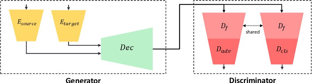 Figure 2 for BalaGAN: Image Translation Between Imbalanced Domains via Cross-Modal Transfer