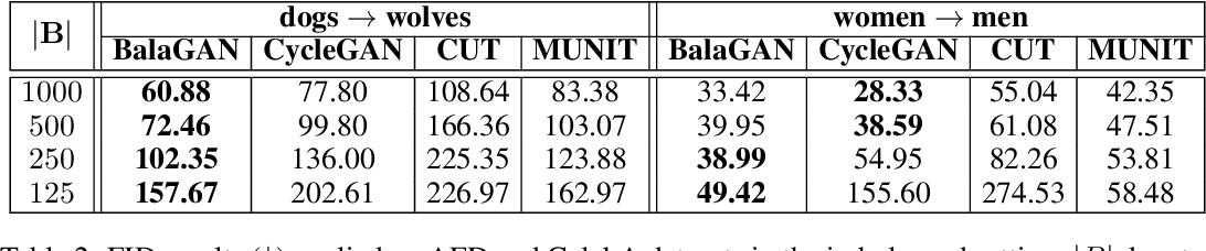 Figure 3 for BalaGAN: Image Translation Between Imbalanced Domains via Cross-Modal Transfer