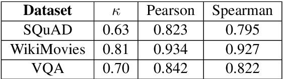 Figure 4 for Towards a Better Metric for Evaluating Question Generation Systems