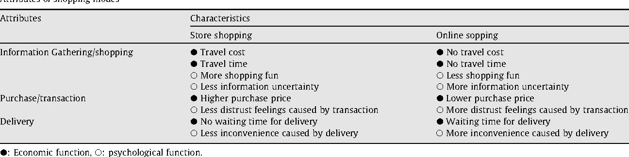0bce0420639b7b Shopping mode choice: Physical store shopping versus e-shopping ...