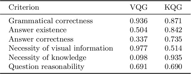 Figure 2 for A Dataset and Baselines for Visual Question Answering on Art