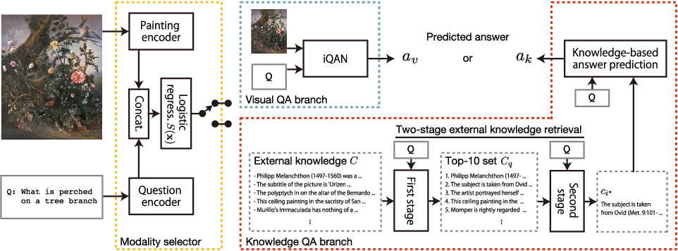 Figure 4 for A Dataset and Baselines for Visual Question Answering on Art