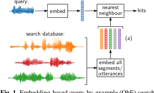 Figure 1 for Semantic query-by-example speech search using visual grounding