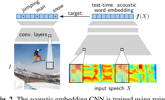 Figure 3 for Semantic query-by-example speech search using visual grounding