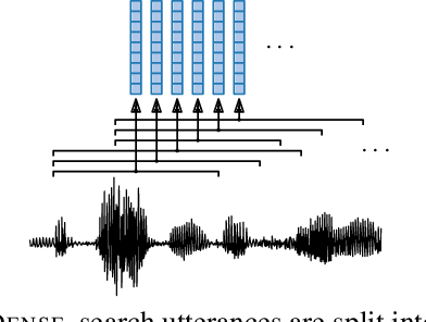 Figure 4 for Semantic query-by-example speech search using visual grounding