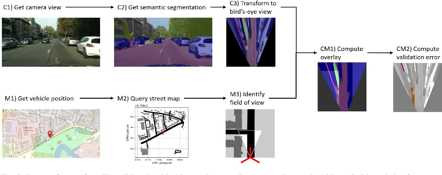 Figure 2 for Street-Map Based Validation of Semantic Segmentation in Autonomous Driving